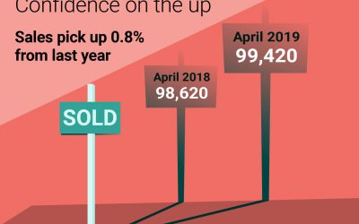 Are Things Looking Better For the Housing Market?
