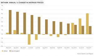 Local property agents demonstrate Witham annual % change in average prices