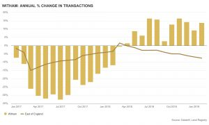 % change in transactions for Witham 2017 & 2018