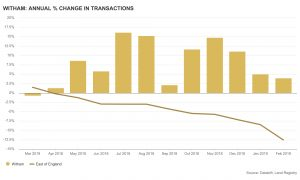 Local property agents demonstrate Witham annual % change in transactions