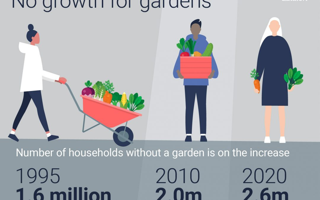 The Value of Gardens to UK Property