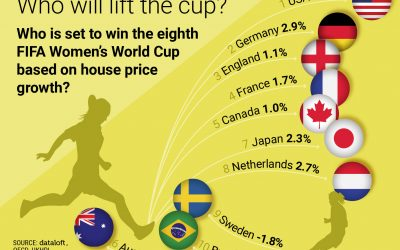 Women's World Cup 2019 & House Price Growth!