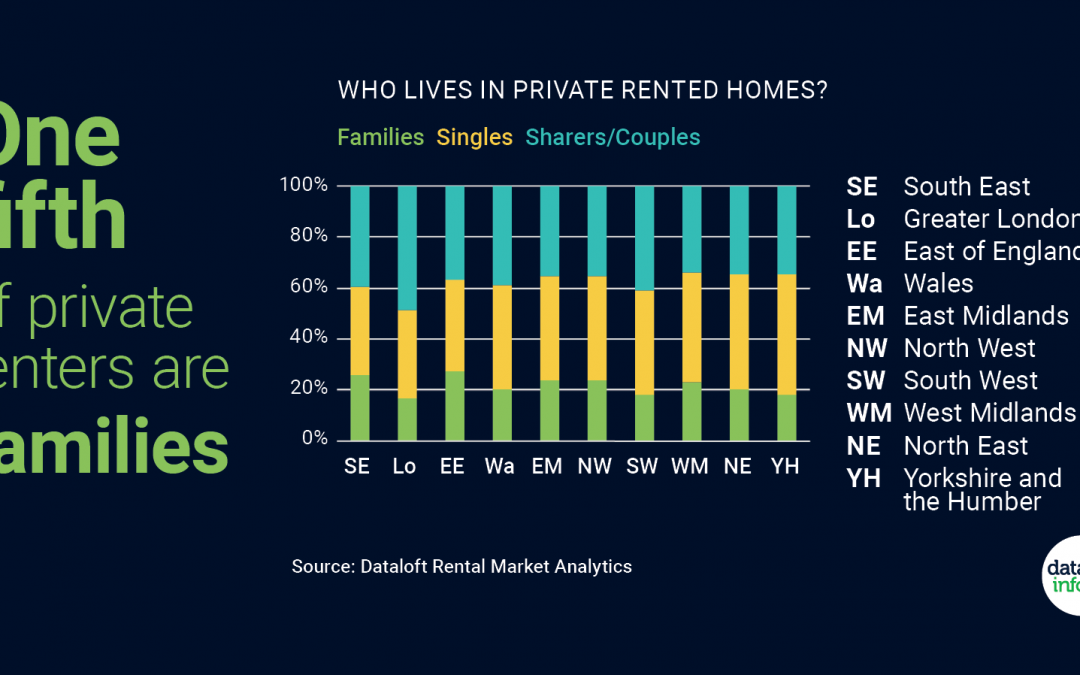 One fifth of private renters are families
