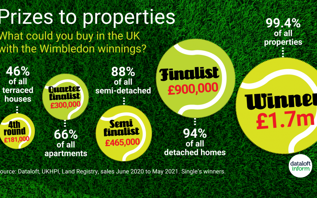 What Property Could A Wimbledon Winner Afford?